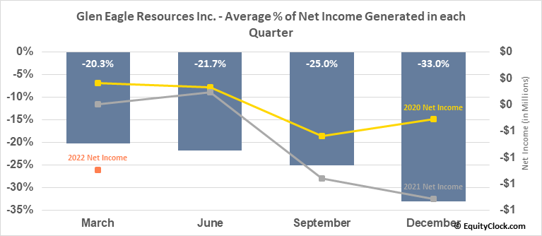 Glen Eagle Resources Inc. (TSXV:GER.V) Net Income Seasonality