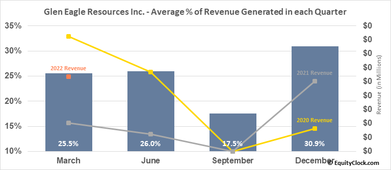 Glen Eagle Resources Inc. (TSXV:GER.V) Revenue Seasonality