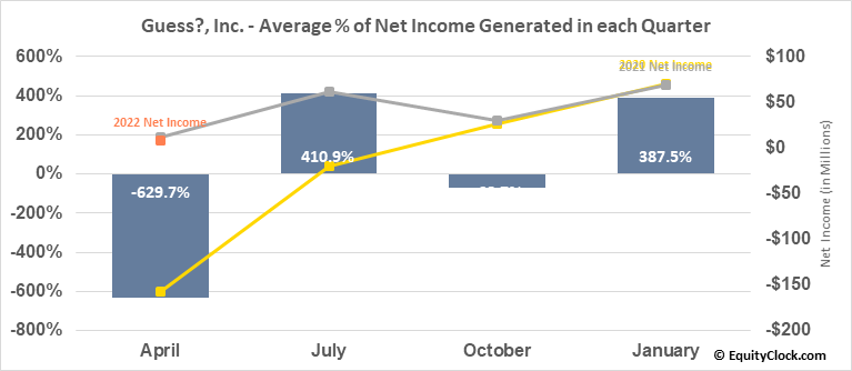 Guess?, Inc. (NYSE:GES) Net Income Seasonality