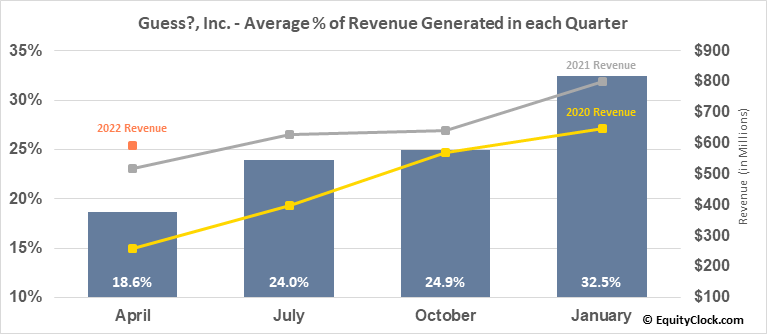Guess?, Inc. (NYSE:GES) Revenue Seasonality