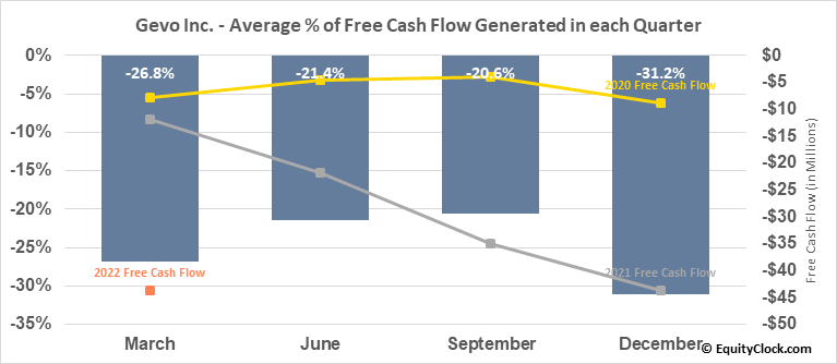 Gevo Inc. (NASD:GEVO) Free Cash Flow Seasonality