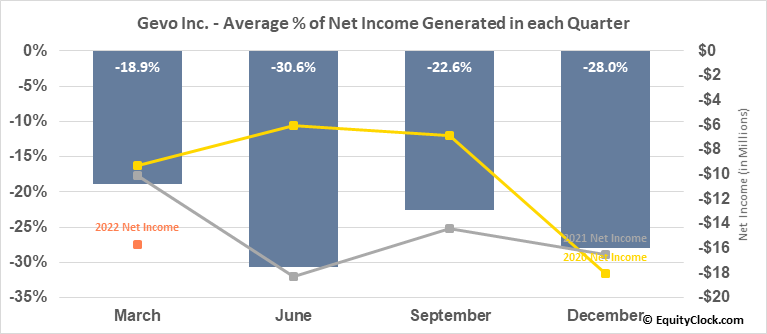 Gevo Inc. (NASD:GEVO) Net Income Seasonality