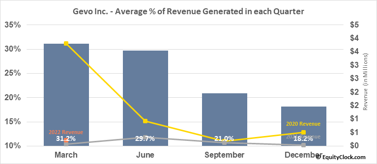Gevo Inc. (NASD:GEVO) Revenue Seasonality
