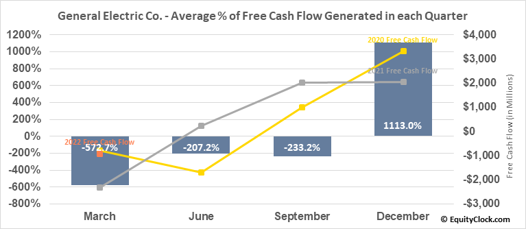 General Electric Co. (NYSE:GE) Free Cash Flow Seasonality