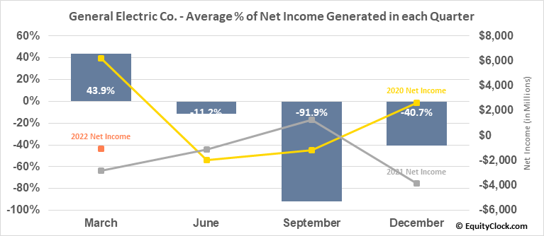 General Electric Co. (NYSE:GE) Net Income Seasonality