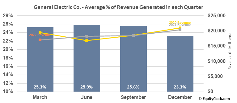 General Electric Co. (NYSE:GE) Revenue Seasonality