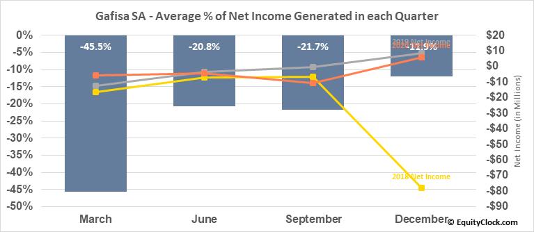 Gafisa SA (OTCMKT:GFASY) Net Income Seasonality