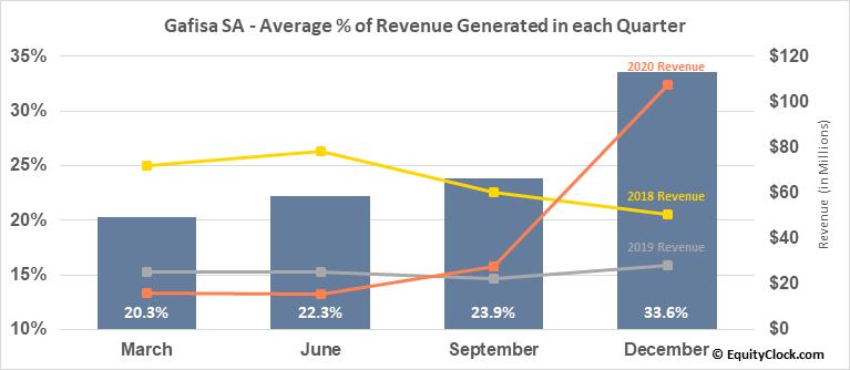 Gafisa SA (OTCMKT:GFASY) Revenue Seasonality