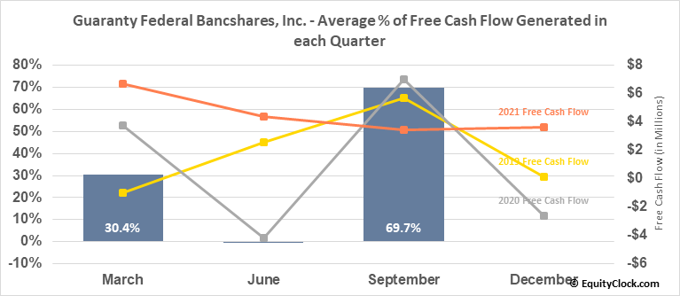 Guaranty Federal Bancshares, Inc. (NASD:GFED) Free Cash Flow Seasonality