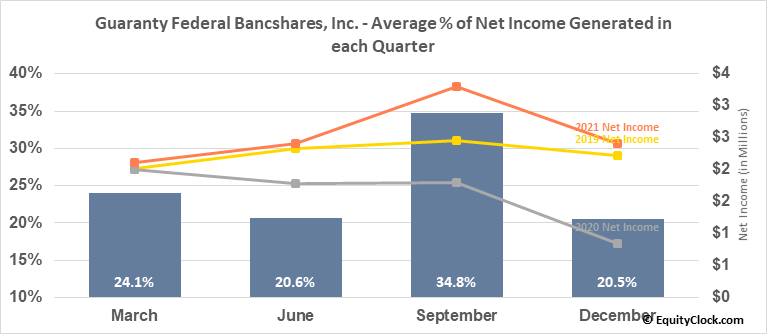 Guaranty Federal Bancshares, Inc. (NASD:GFED) Net Income Seasonality