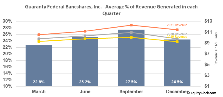 Guaranty Federal Bancshares, Inc. (NASD:GFED) Revenue Seasonality