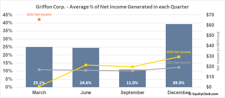 Griffon Corp. (NYSE:GFF) Net Income Seasonality
