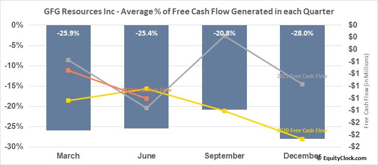 GFG Resources Inc (TSXV:GFG.V) Free Cash Flow Seasonality