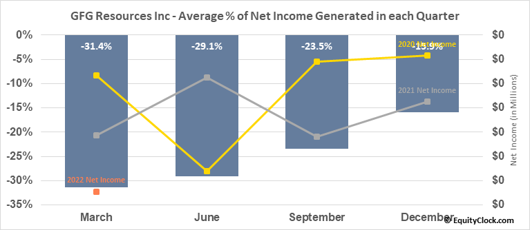 GFG Resources Inc (TSXV:GFG.V) Net Income Seasonality