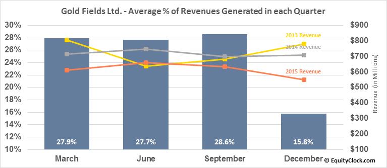 Gold Fields Ltd. (NYSE:GFI) Revenue Seasonality