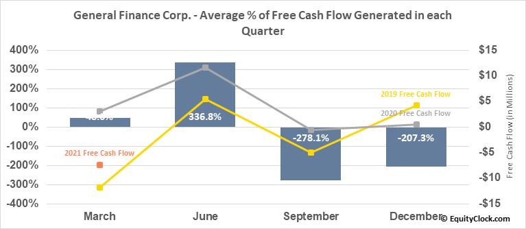 General Finance Corp. (NASD:GFN) Free Cash Flow Seasonality