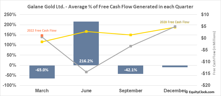 Galane Gold Ltd. (TSXV:GG.V) Free Cash Flow Seasonality