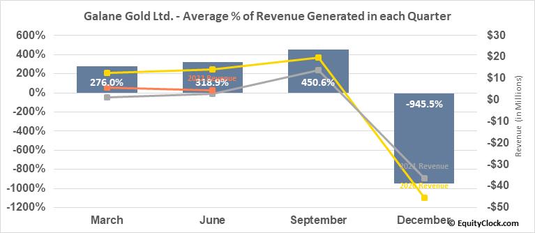 Galane Gold Ltd. (TSXV:GG.V) Revenue Seasonality