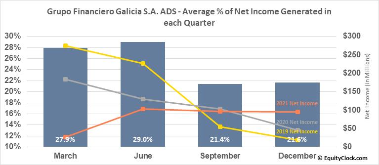 Grupo Financiero Galicia S.A. ADS (NASD:GGAL) Net Income Seasonality