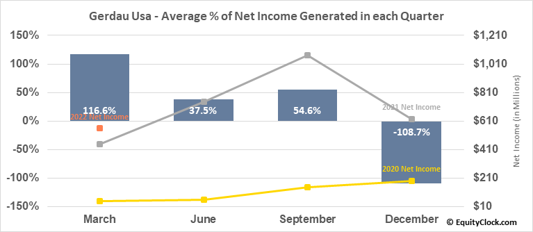 Gerdau Usa (NYSE:GGB) Net Income Seasonality