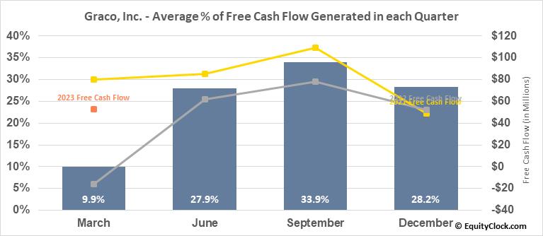 Graco, Inc. (NYSE:GGG) Free Cash Flow Seasonality