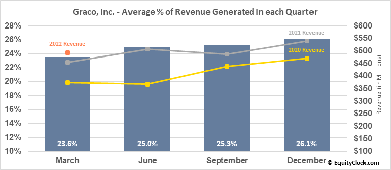 Graco, Inc. (NYSE:GGG) Revenue Seasonality