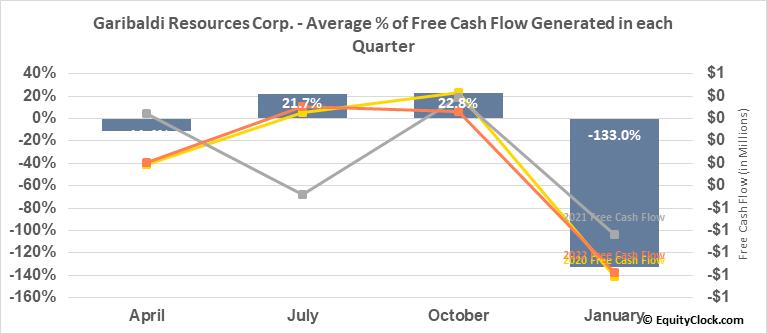 Garibaldi Resources Corp. (TSXV:GGI.V) Free Cash Flow Seasonality