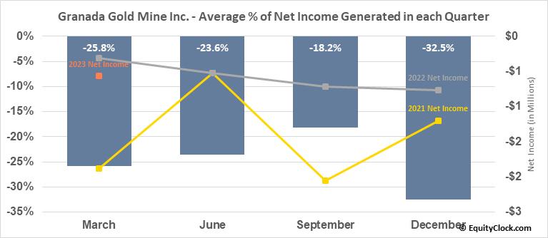 Granada Gold Mine Inc. (TSXV:GGM.V) Net Income Seasonality