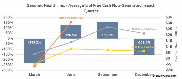 Genomic Health, Inc. (NASD:GHDX) Free Cash Flow Seasonality