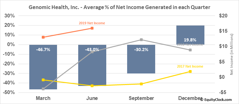 Genomic Health, Inc. (NASD:GHDX) Net Income Seasonality