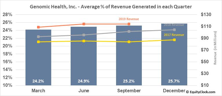 Genomic Health, Inc. (NASD:GHDX) Revenue Seasonality