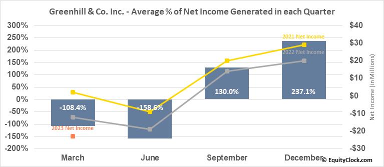 Greenhill & Co. Inc. (NYSE:GHL) Net Income Seasonality
