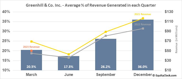 Greenhill & Co. Inc. (NYSE:GHL) Revenue Seasonality
