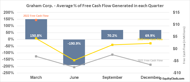 Graham Corp. (NYSE:GHM) Free Cash Flow Seasonality