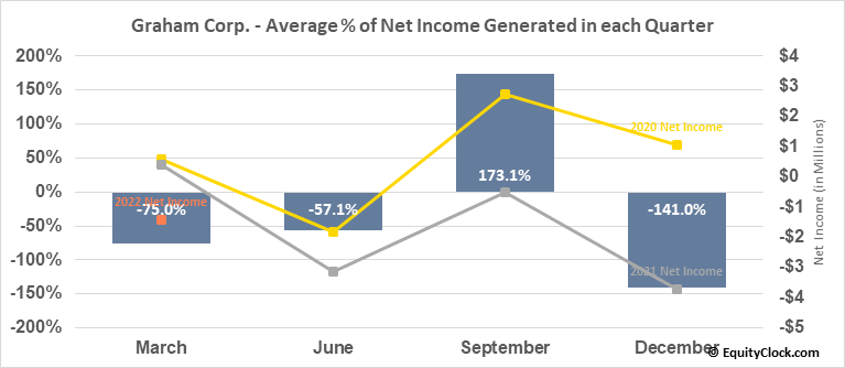 Graham Corp. (NYSE:GHM) Net Income Seasonality