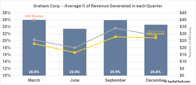 Graham Corp. (NYSE:GHM) Revenue Seasonality