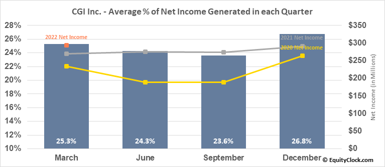 CGI Inc. (NYSE:GIB) Net Income Seasonality