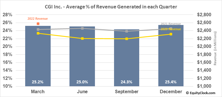 CGI Inc. (NYSE:GIB) Revenue Seasonality