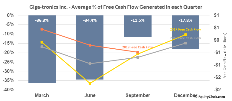 Giga-tronics Inc. (OTCMKT:GIGA) Free Cash Flow Seasonality