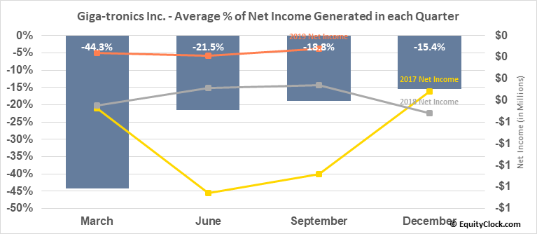 Giga-tronics Inc. (OTCMKT:GIGA) Net Income Seasonality