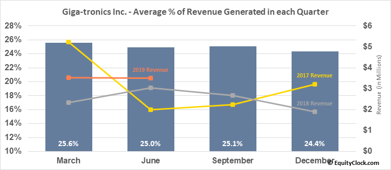 Giga-tronics Inc. (OTCMKT:GIGA) Revenue Seasonality