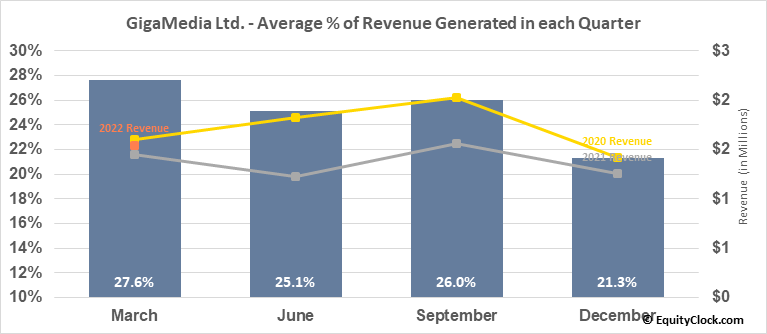 GigaMedia Ltd. (NASD:GIGM) Revenue Seasonality