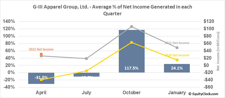 G-III Apparel Group, Ltd. (NASD:GIII) Net Income Seasonality