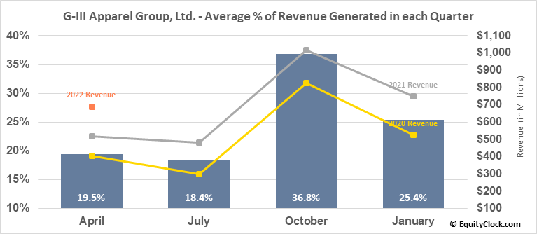 G-III Apparel Group, Ltd. (NASD:GIII) Revenue Seasonality