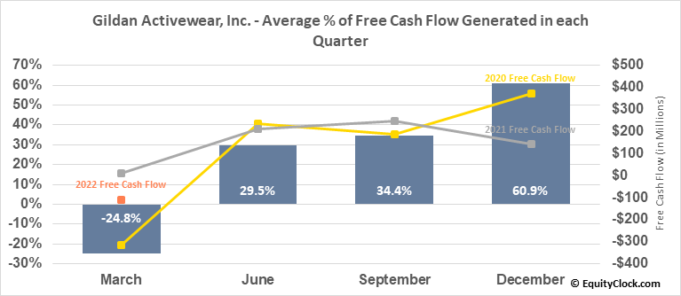 Gildan Activewear, Inc. (TSE:GIL.TO) Free Cash Flow Seasonality