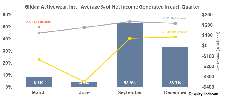 Gildan Activewear, Inc. (TSE:GIL.TO) Net Income Seasonality
