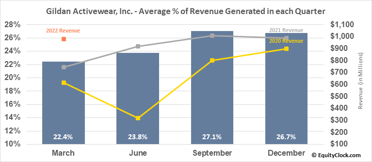 Gildan Activewear, Inc. (TSE:GIL.TO) Revenue Seasonality