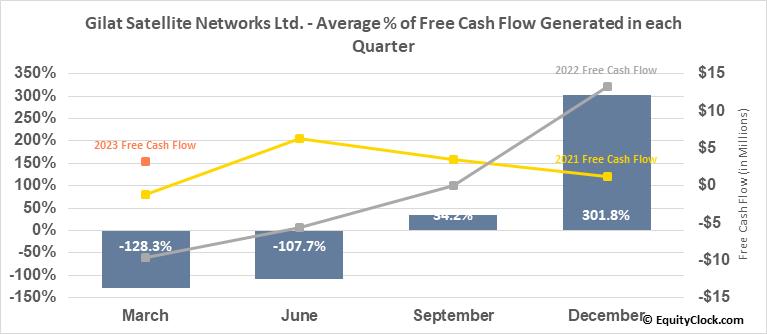 Gilat Satellite Networks Ltd. (NASD:GILT) Free Cash Flow Seasonality