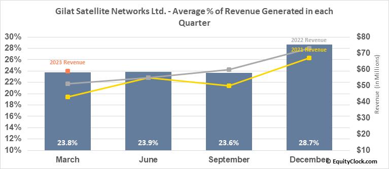 Gilat Satellite Networks Ltd. (NASD:GILT) Revenue Seasonality