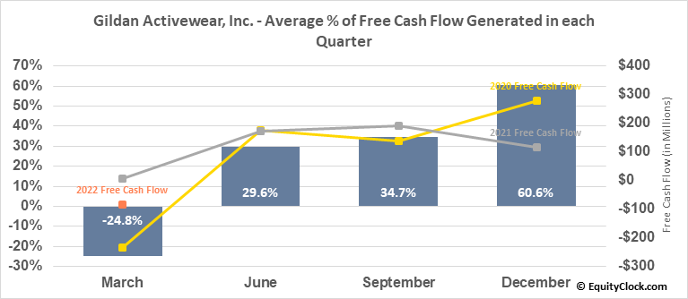 Gildan Activewear, Inc. (NYSE:GIL) Free Cash Flow Seasonality